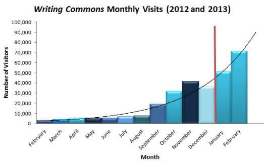Progress of Writing Commons Monthly Visitors January 2012 to February 2013.