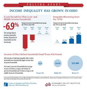 Income Inequality in Ohio