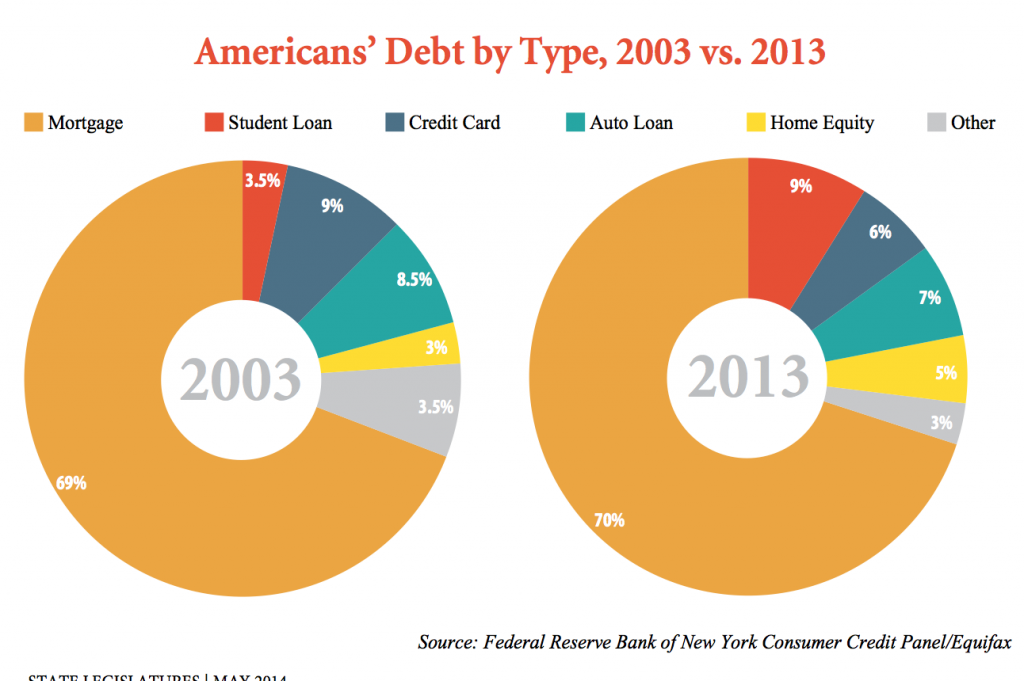 a description of the debts american consumers have Interest rates are on the rise, but that hasn't curbed americans' appetite for  consumer debt as people borrow more than they have in years on.