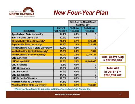 UNC Four-Year Tuition and Fee Plan--Chart, Pg11