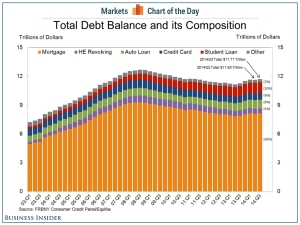 Household Debt 2014 Q3