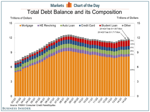 Household Debt 2014 Q4