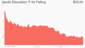 Appolo Stock Price Decline