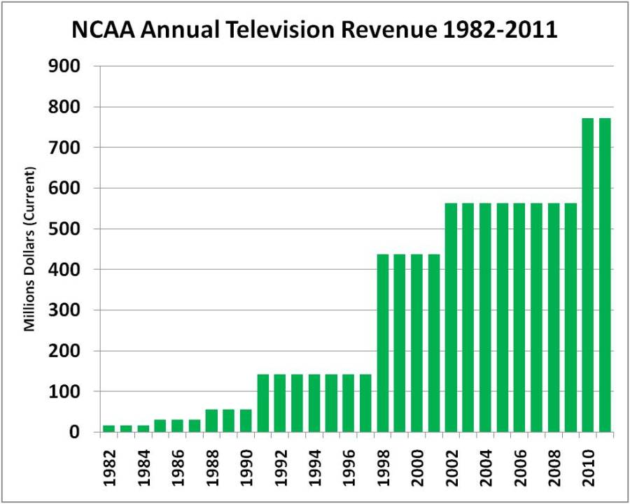NCAA BB Ad Revenue, Year by Year, 1982-2011