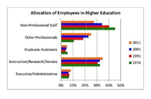 Allocation of Emplotees Graph 1