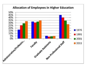 Allocation of Emplotees Graph 2