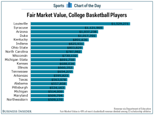If College BB Players Were Paid