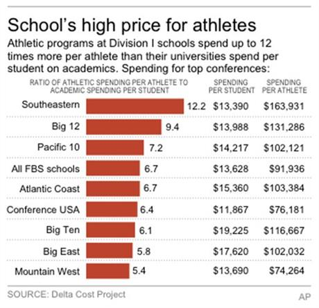 its time to pay college athletes essay I used to argue vehemently against paying college athletes tuition, room, board and books were compensation enough and even if, increasingly, it wasn't enough and virtually every kid who.