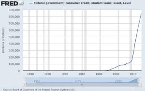Student Debt Chart 1