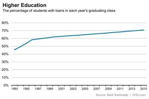 Percentage of Students with Loans