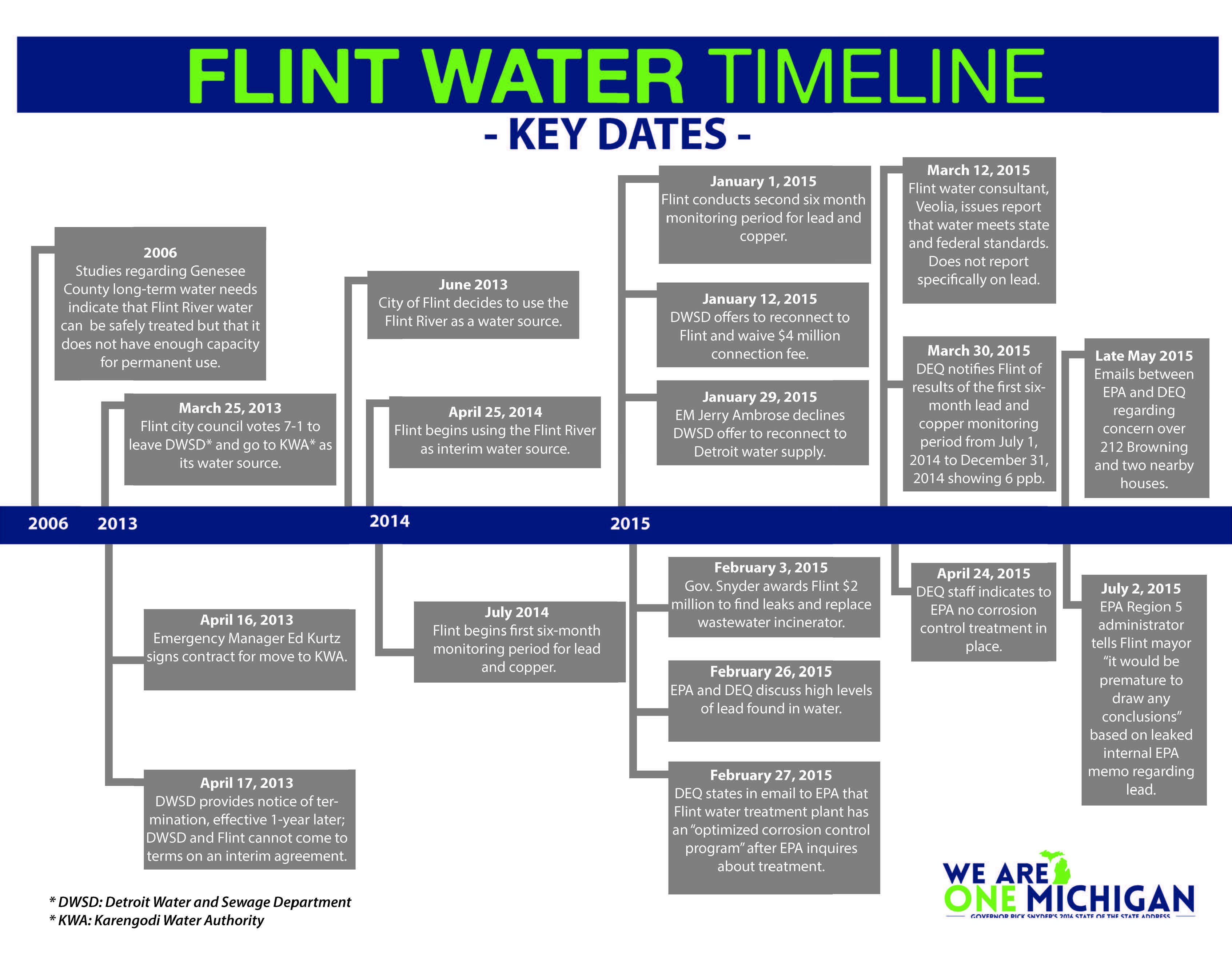 Can Flint Be Reborn Through Its Public >> Flint Michigan Water Crisis Timeline How It All Started