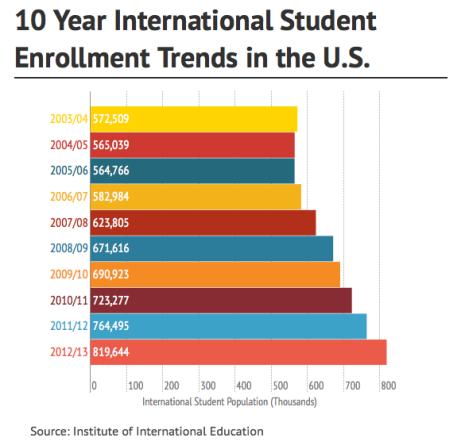 International Enrollment