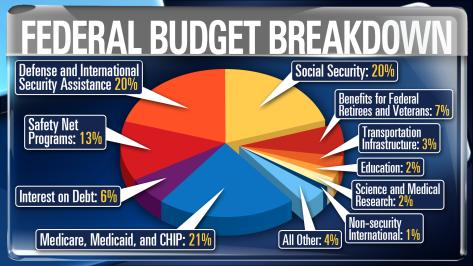 Federal Budget Breakdown