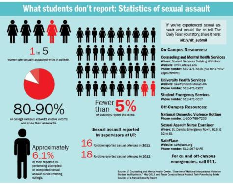 Poster--Sexual Assaults at UT