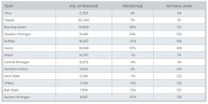 Chart--MAC Attendance