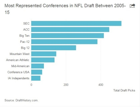 NFL Draft Picks by Conference 2005-2015