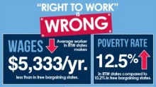 Right to Work Is Wrong w Stats