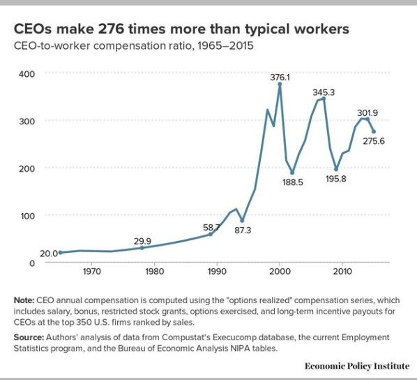 CEO's and Avg Worker's Compensation