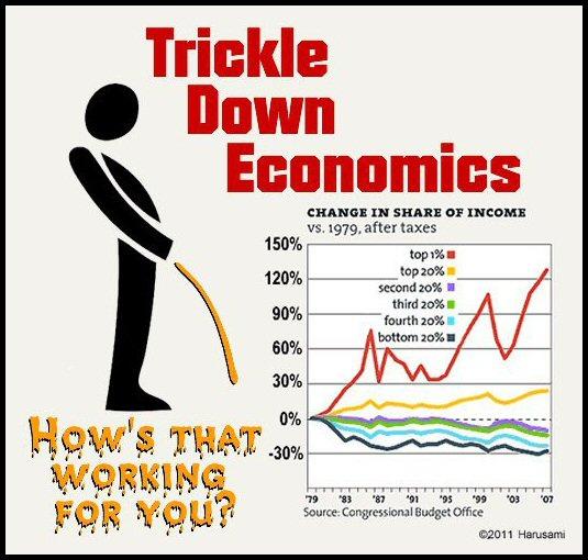 Trickle-Down Economics Graph