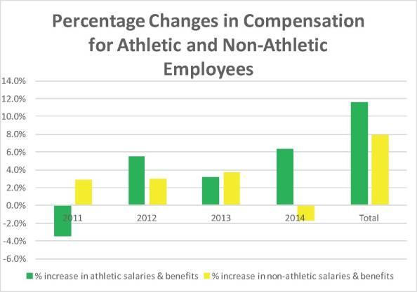 WSU Athletics Graphic 2