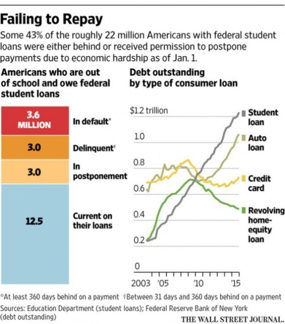 Payment of Student Loans