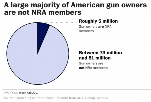 Percentage of US Gun Owners Who Are NRA Members