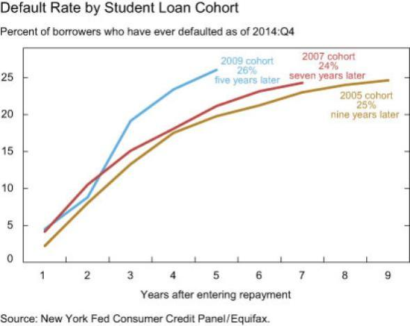 Student Loan Defaults [2]
