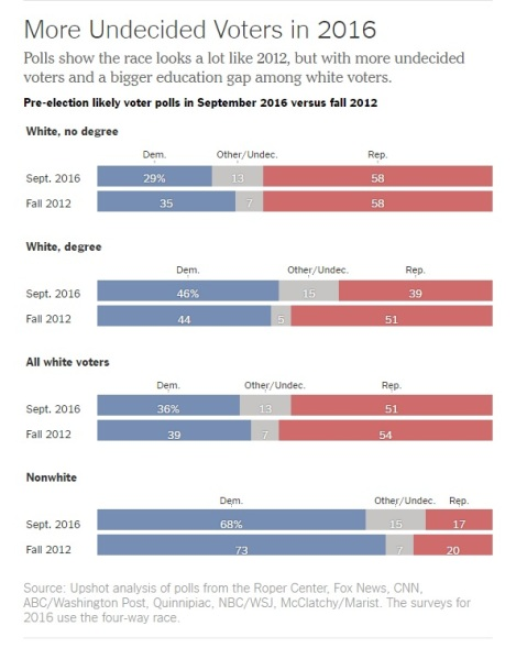 2012-2016-polling-by-demographic-groups