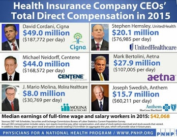 CEO Salaries in Health Insurance Industry