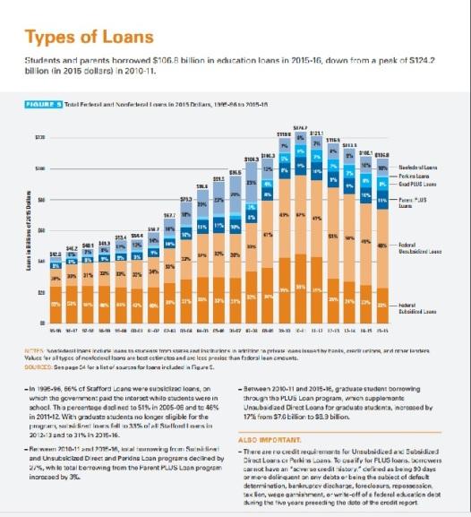 decline-in-student-debt