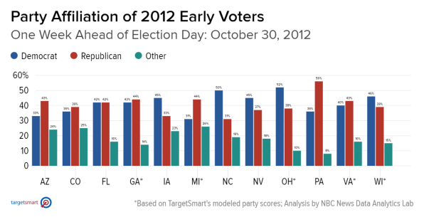 early-voting-2012-2016-2