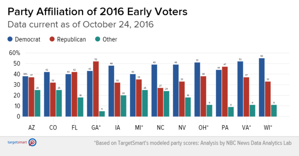 early-voting-2012-2016-3