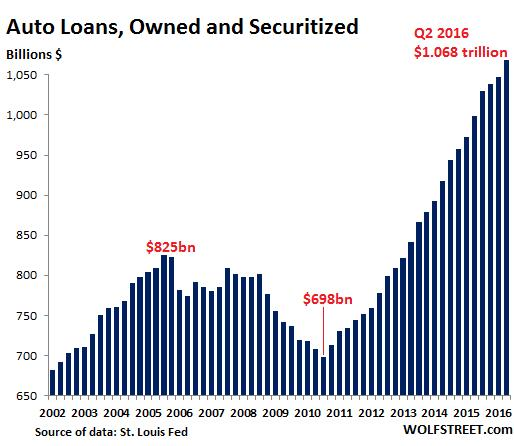 auto-loans-charted