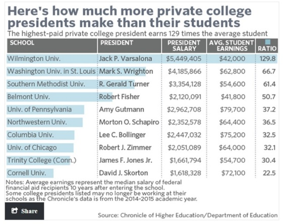 pres-compensation-vs-student-earnings-privates