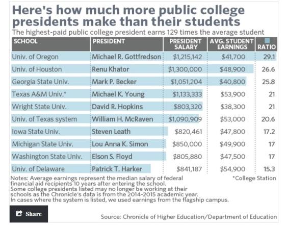 pres-compensation-vs-student-earnings-publics