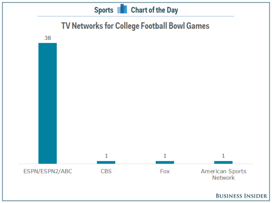 tv-networks-airing-bowl-games