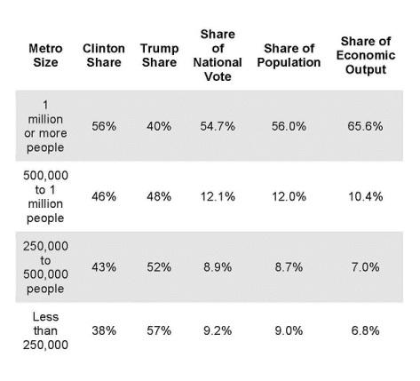 vote-by-metro-area