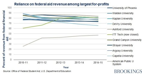 for-profit-funding-chart-2