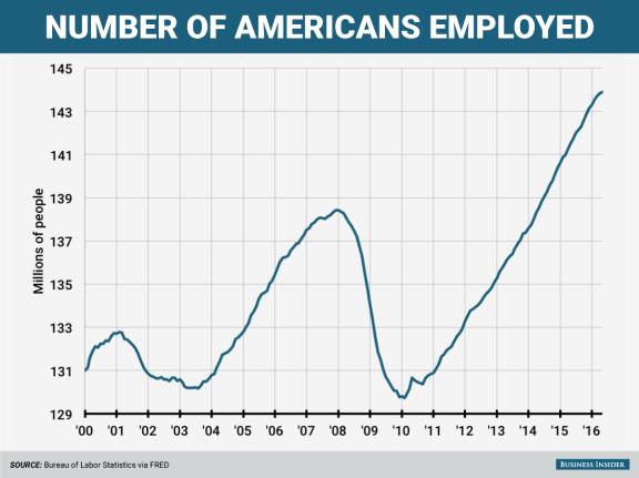 number-employed