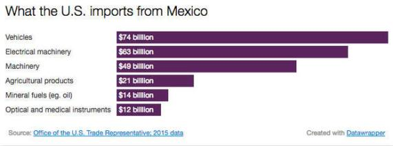 us-imports-from-mexico