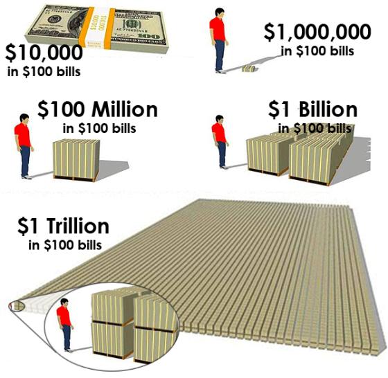 million-to-trillion-visualized